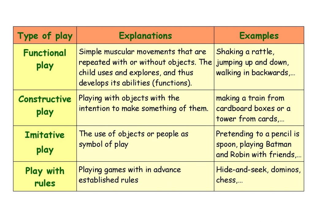 description of types of children's play